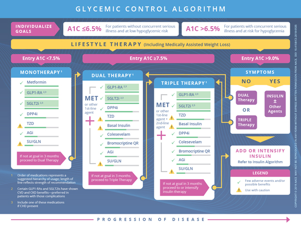 Glycemic Management In Type 2 Diabetes American Association Of Clinical Endocrinology